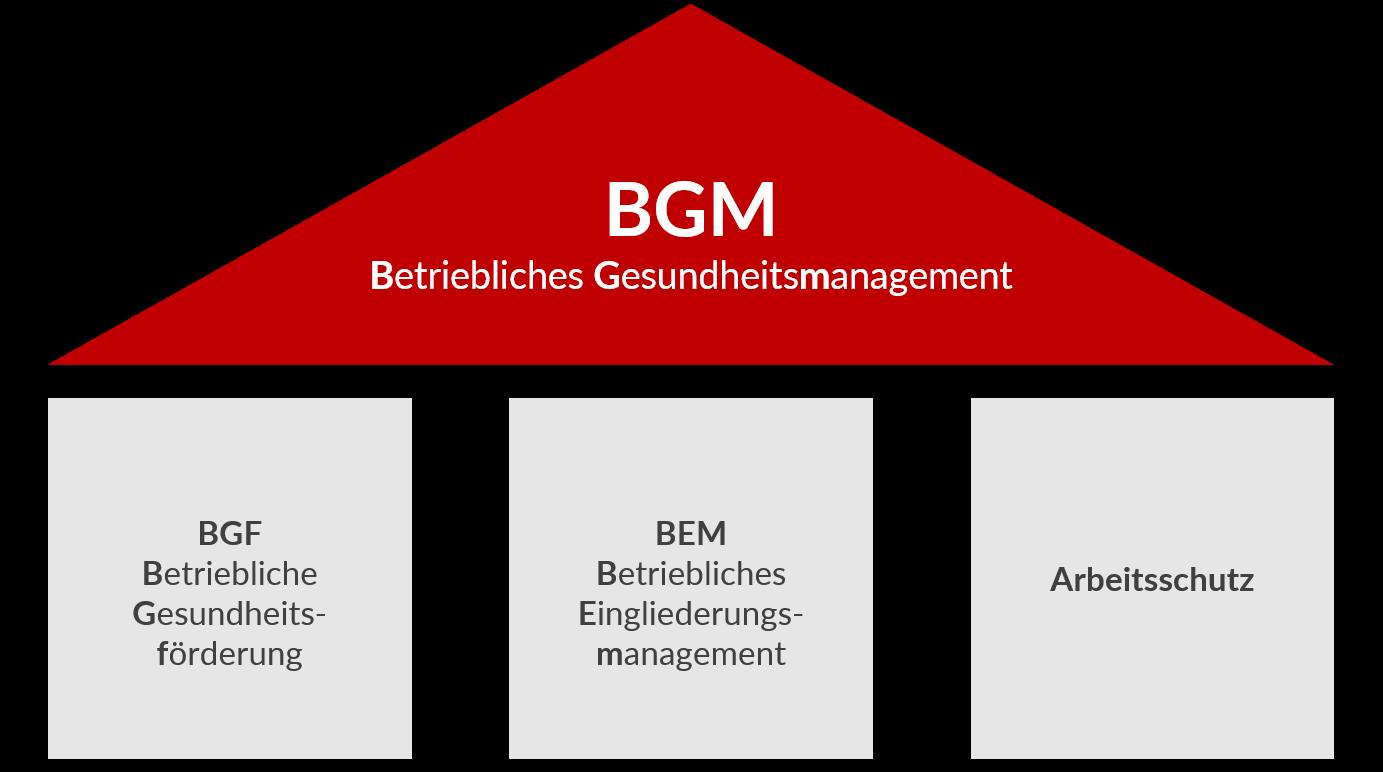 Betriebliches Gesundheitsmanagement BGM